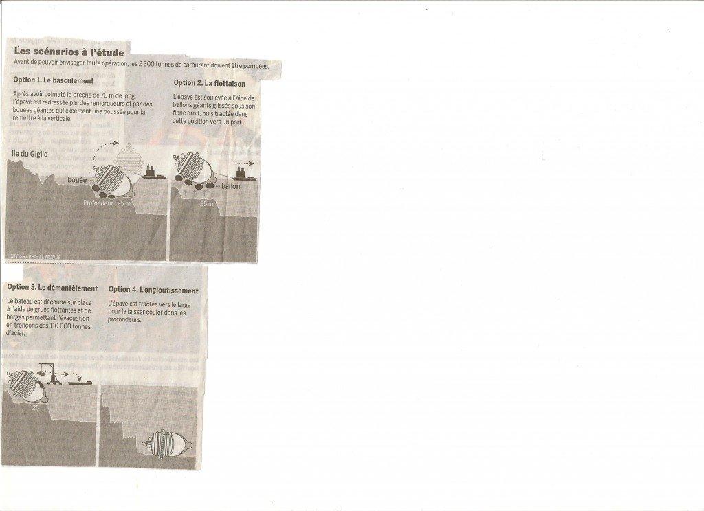 Quel avenir pour le Costa Concordia? Infographie
